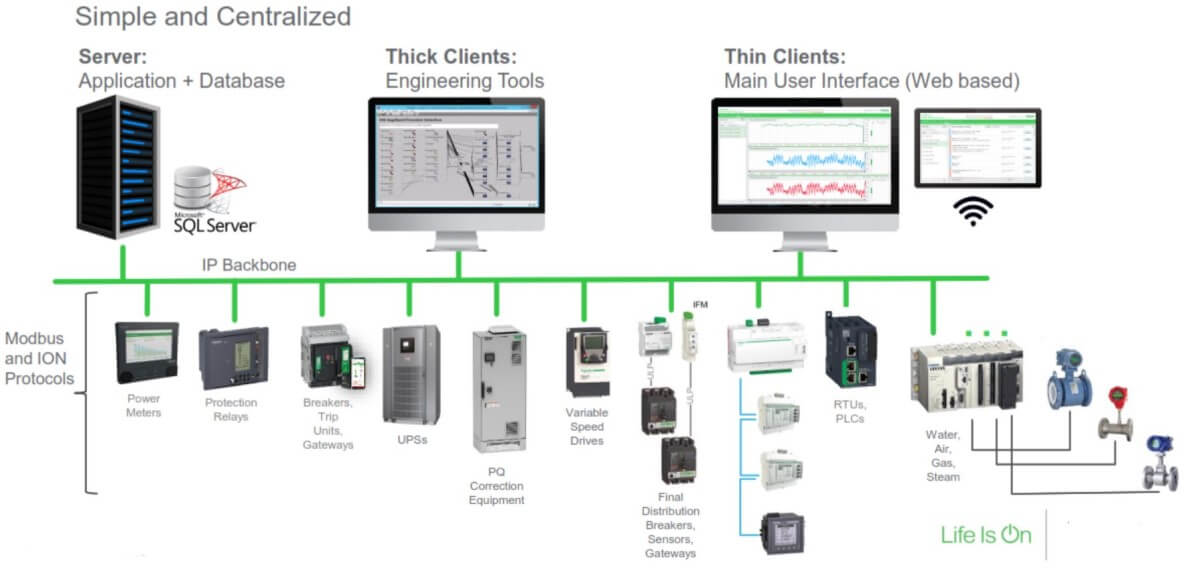 building automation indonesia bms management system power monitoring smart topologi arsitektur 2