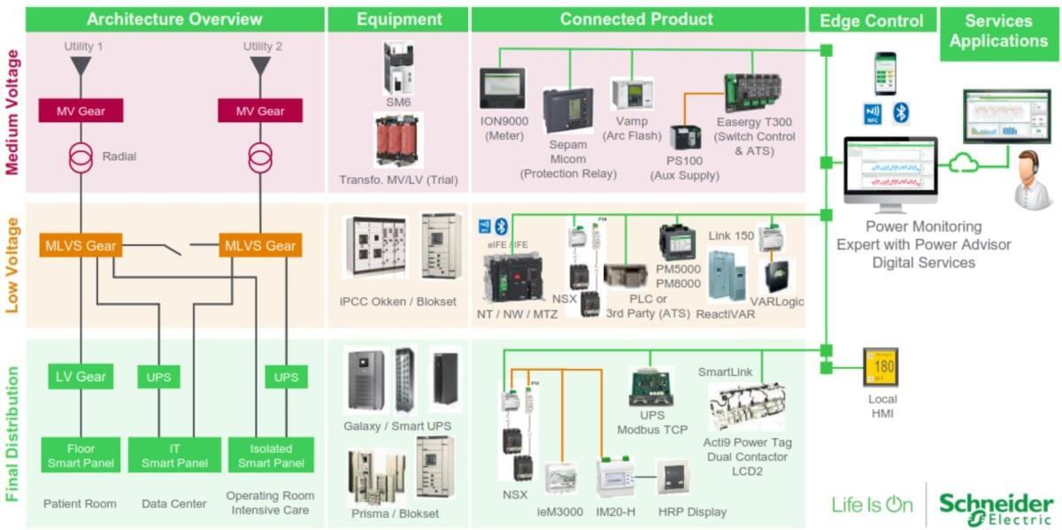 building automation indonesia bms management system power monitoring smart topologi arsitektur