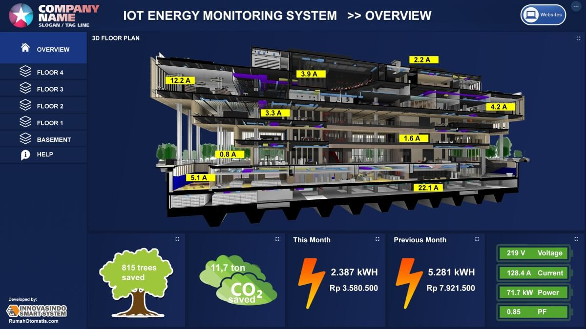 layout dashboard overview data logger indonesia iot monitoring online 4-20ma remote 1